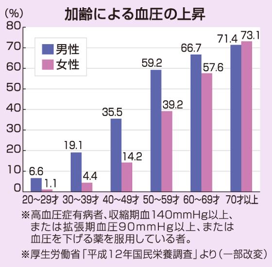 加齢による血圧の上昇