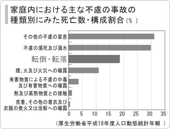家庭内における主な不慮の事故の種類別にみた死亡数・構成割合(%)