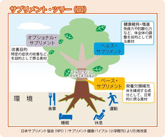 supplement_tree