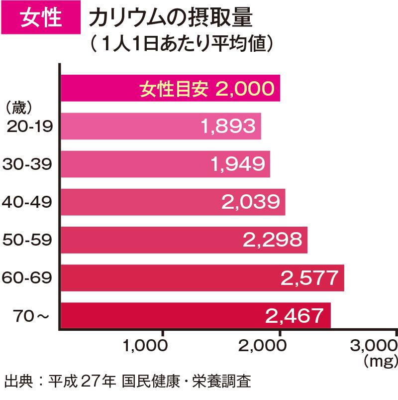 女性グラフ