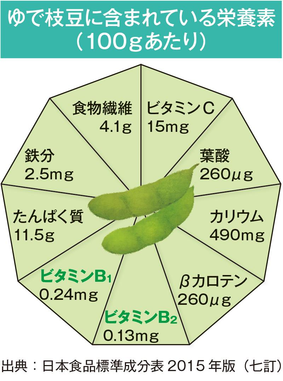 枝豆栄養素
