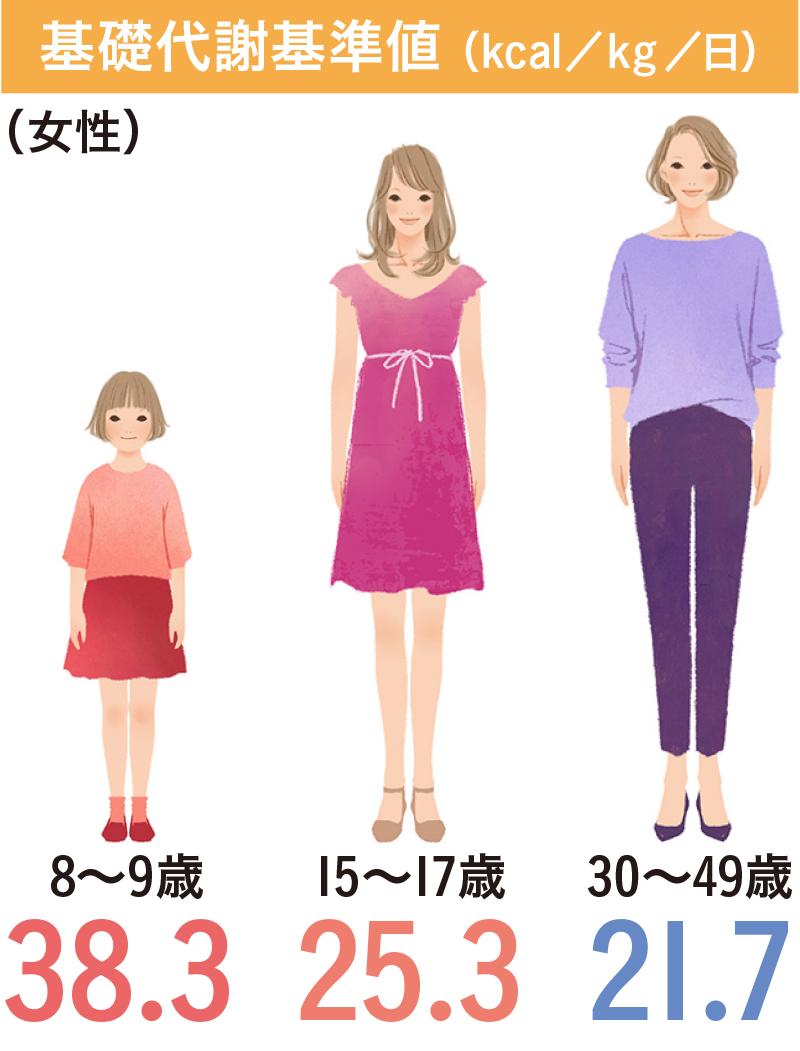基礎代謝量_女性比較