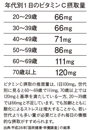 ビタミンC摂取量