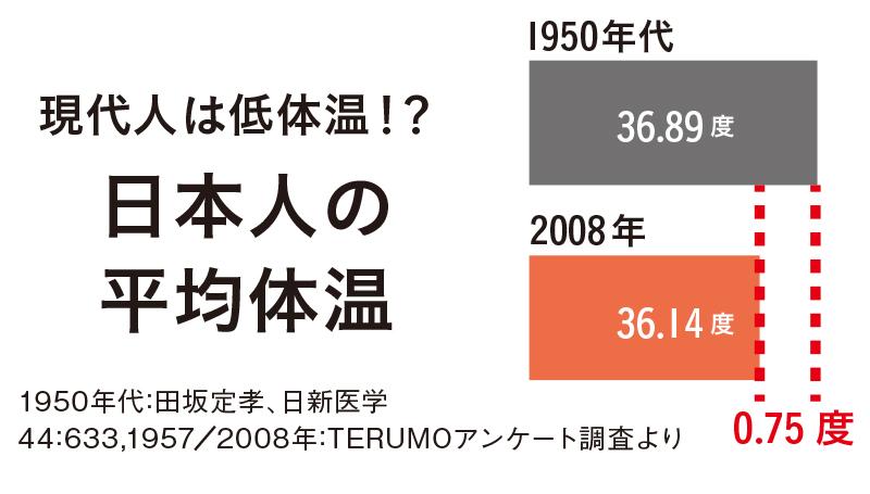 日本人の体温