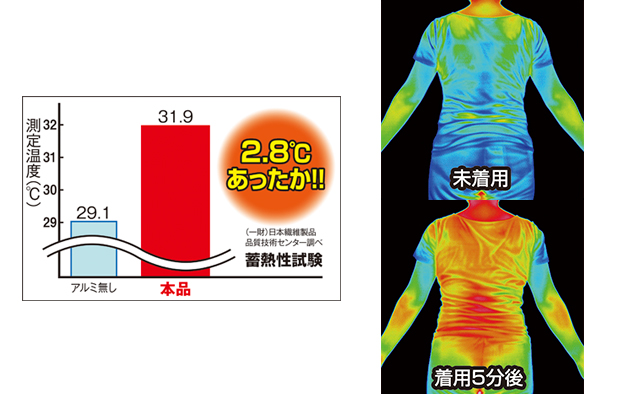 驚きの温度差を生み出す蓄熱性