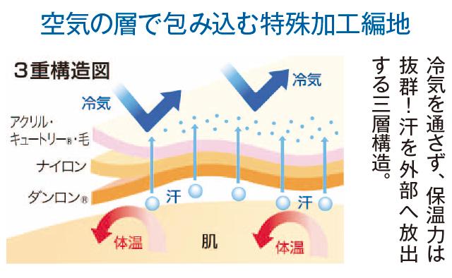 熱を逃さず、冷気を入れず、汗だけを放出する3重構造