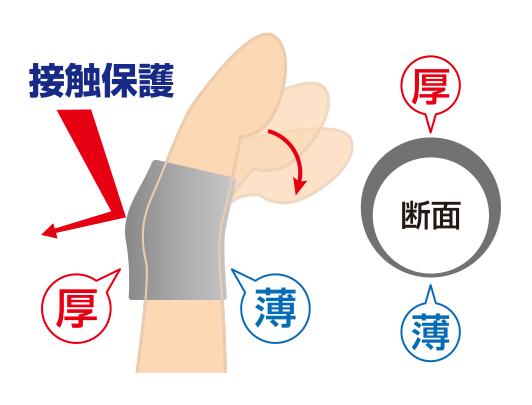 指の痛みの緩和と曲げ伸ばしのしやすさを両立