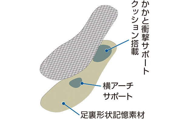 薄さとクッション性を両立する2層構造
