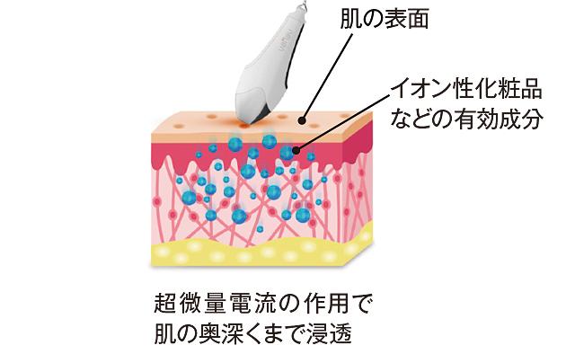 肌の「奥深く」への先進アプローチ